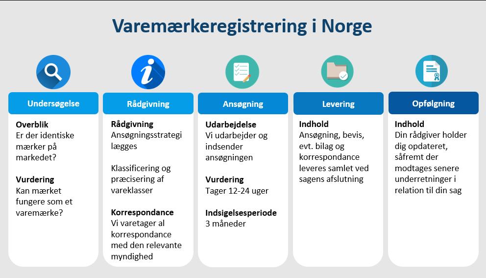 Varemærkeregistrering Norge
