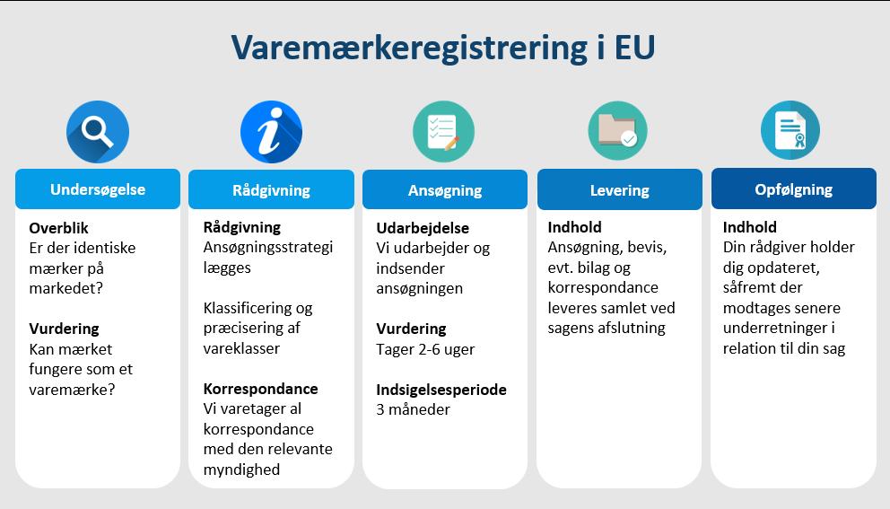 Varemærkeregistrering EU